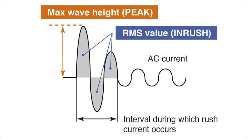 phương pháp đo True RMS CM4376
