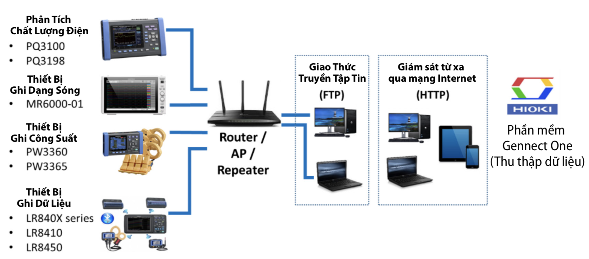 Các Thiết Bị Hioki Được Hỗ Trợ Bởi Phần Mềm Gennect One Để Tạo Hệ Thống IoT