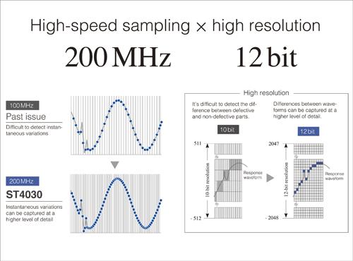 ST4030 Phát hiện dạng sóng độ chính xác cao