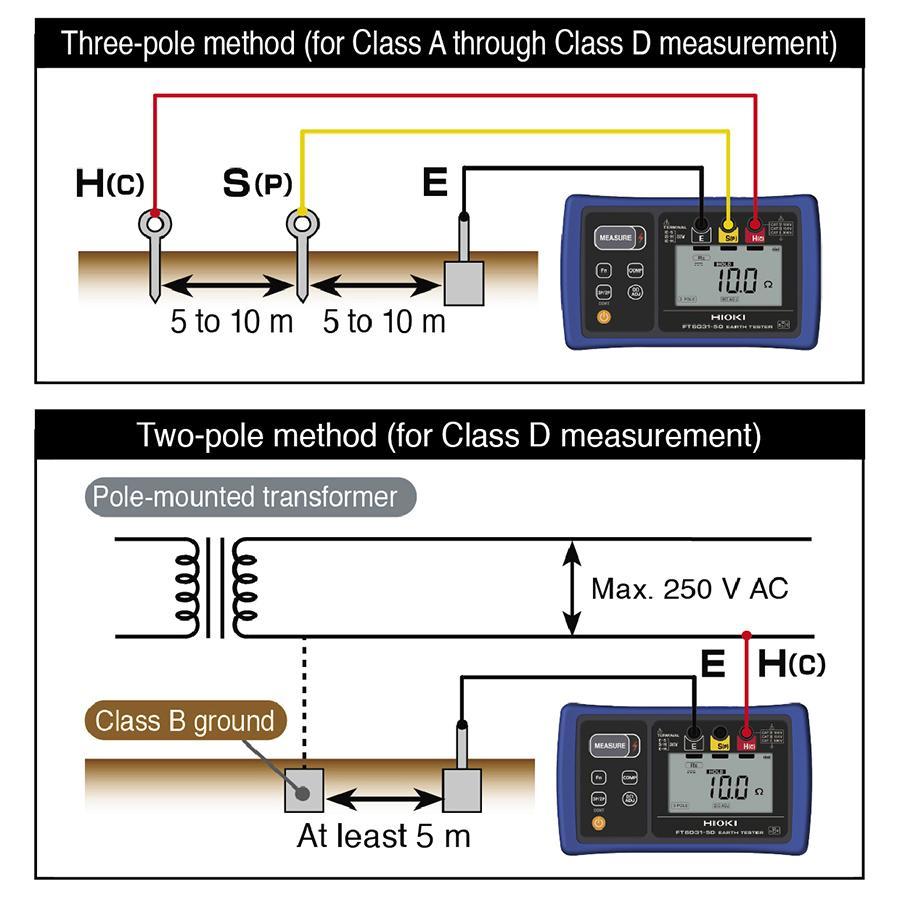 grounding-resistance-meter