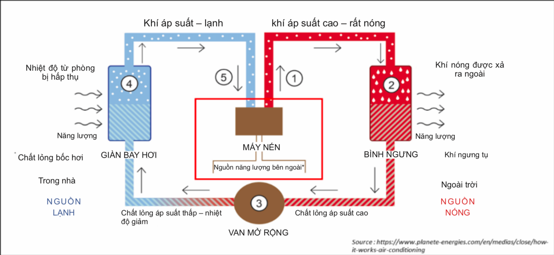 Thành phần và chu trình của hệ thống Điều hoà không khí HVAC