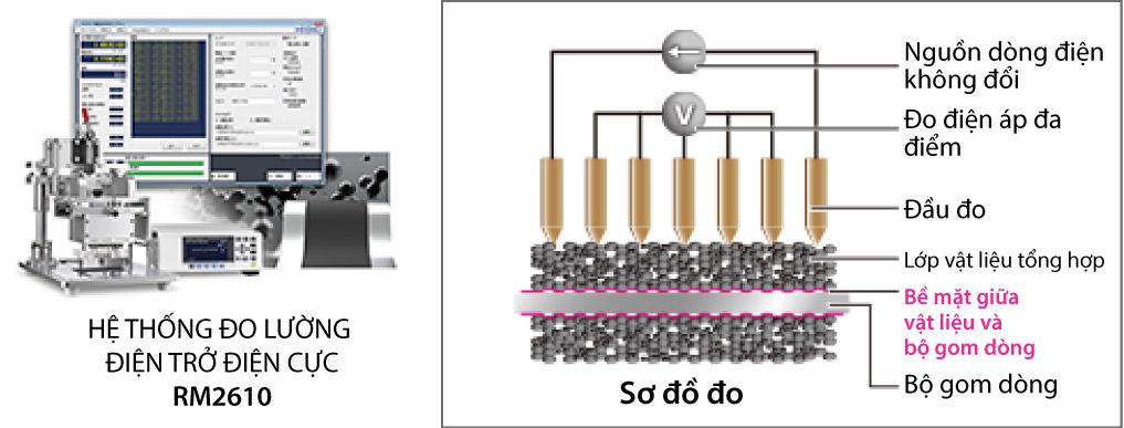hệ thống đo lường điện trở điện cực rm2610