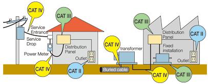 Tìm hiểu về các cấp đo điện để đảm bảo an toàn khi sử dụng các thiết bị đo kiểm