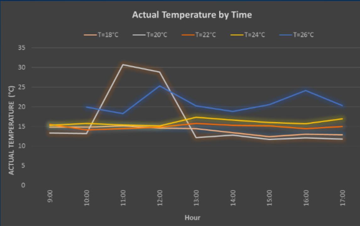 Ghi chép dữ liệu nhiệt độ theo các thiết lập nhiệt độ điều hoà không khí khác nhau